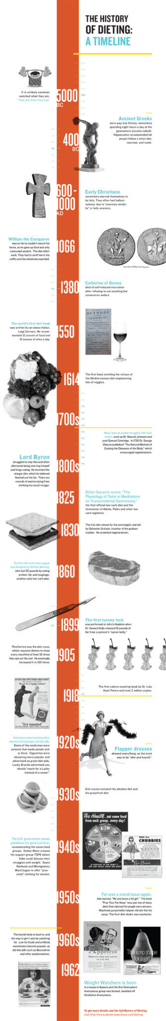 Timeline history of dieting inforgraphic