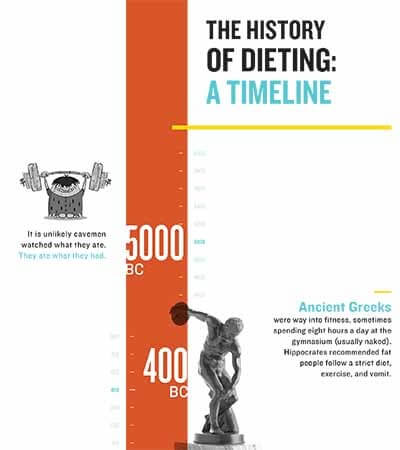 history of dieting inforgraphic