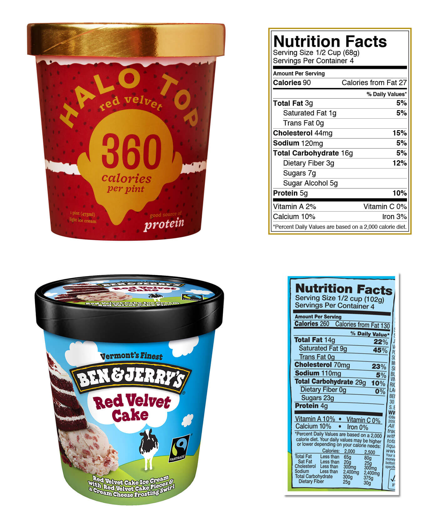 Halo Top vs. Ben & Jerry's Nutrition Facts