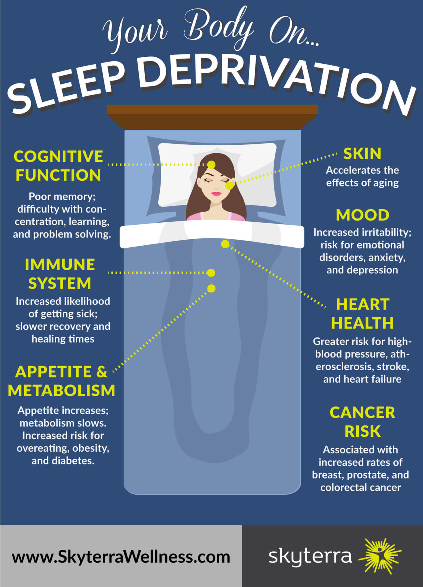 Your Body On Sleep Deprivation